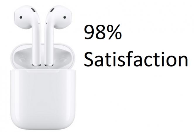 你有嘲笑过它吗?Apple AirPods满意度达98%!