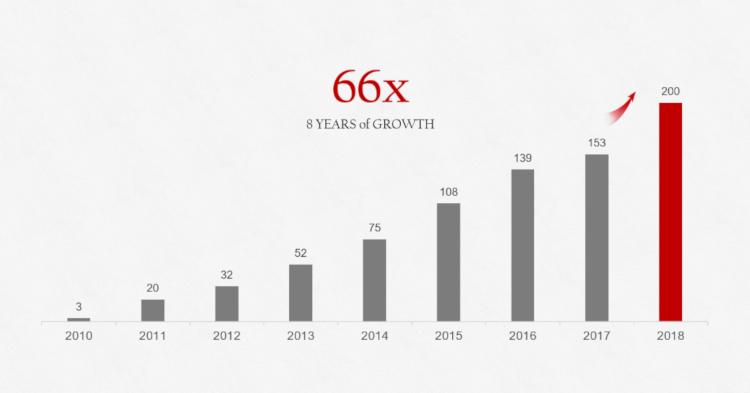 Huawei在2018年销售了超过2亿部智能手机,比去年增加了超过4千万部!