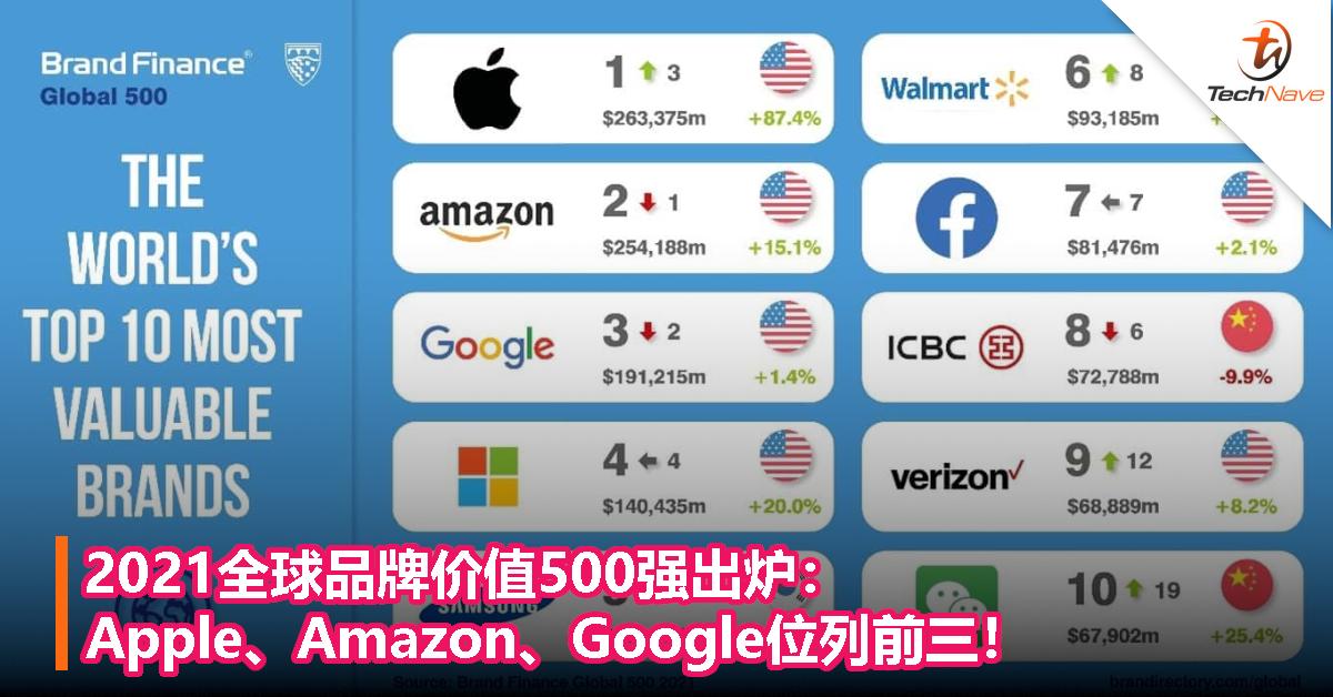 2021全球品牌价值500强出炉:Apple、Amazon、Google位列前三!