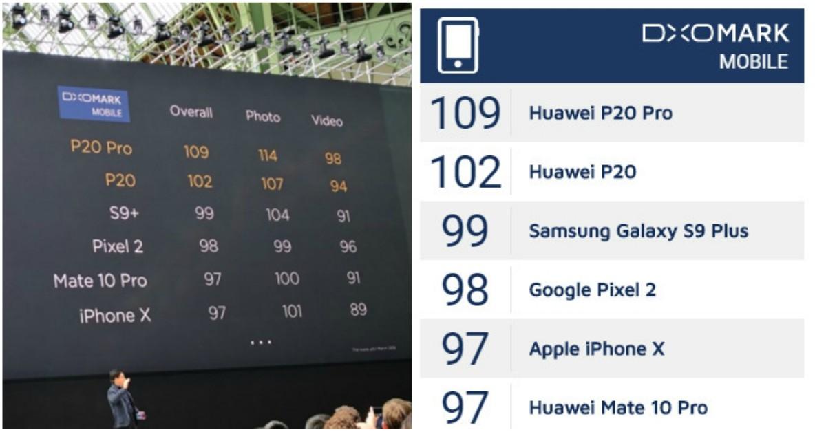 Huawei P20 Pro称霸DXOMark排行榜!DXO:P20 Pro相机性能提升了两代!