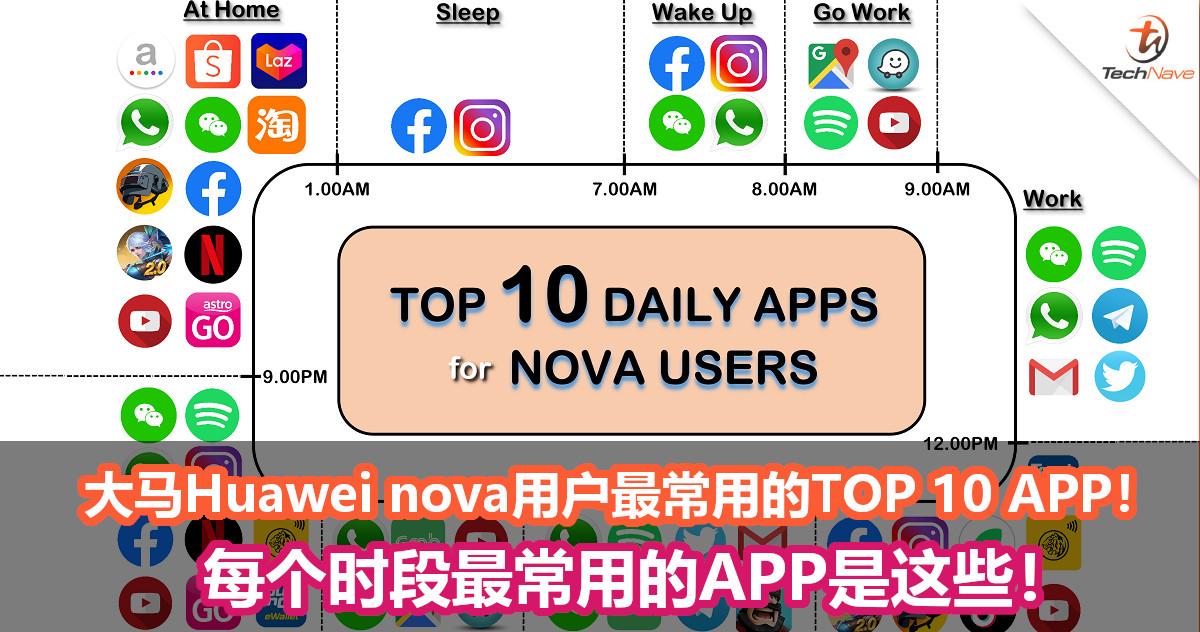 大马Huawei nova用户最常用的TOP 10 APP!每个时段最常用的APP是这些!