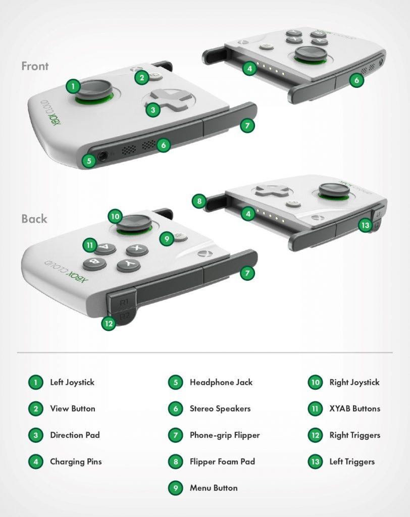 游戏机遥控器专卖_Microsoft 的XBOX CLOUD遥控器专利曝光!连接手机就变成游戏机 ...